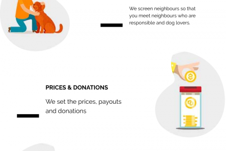 Neighborhood Dog walking services in New York Infographic
