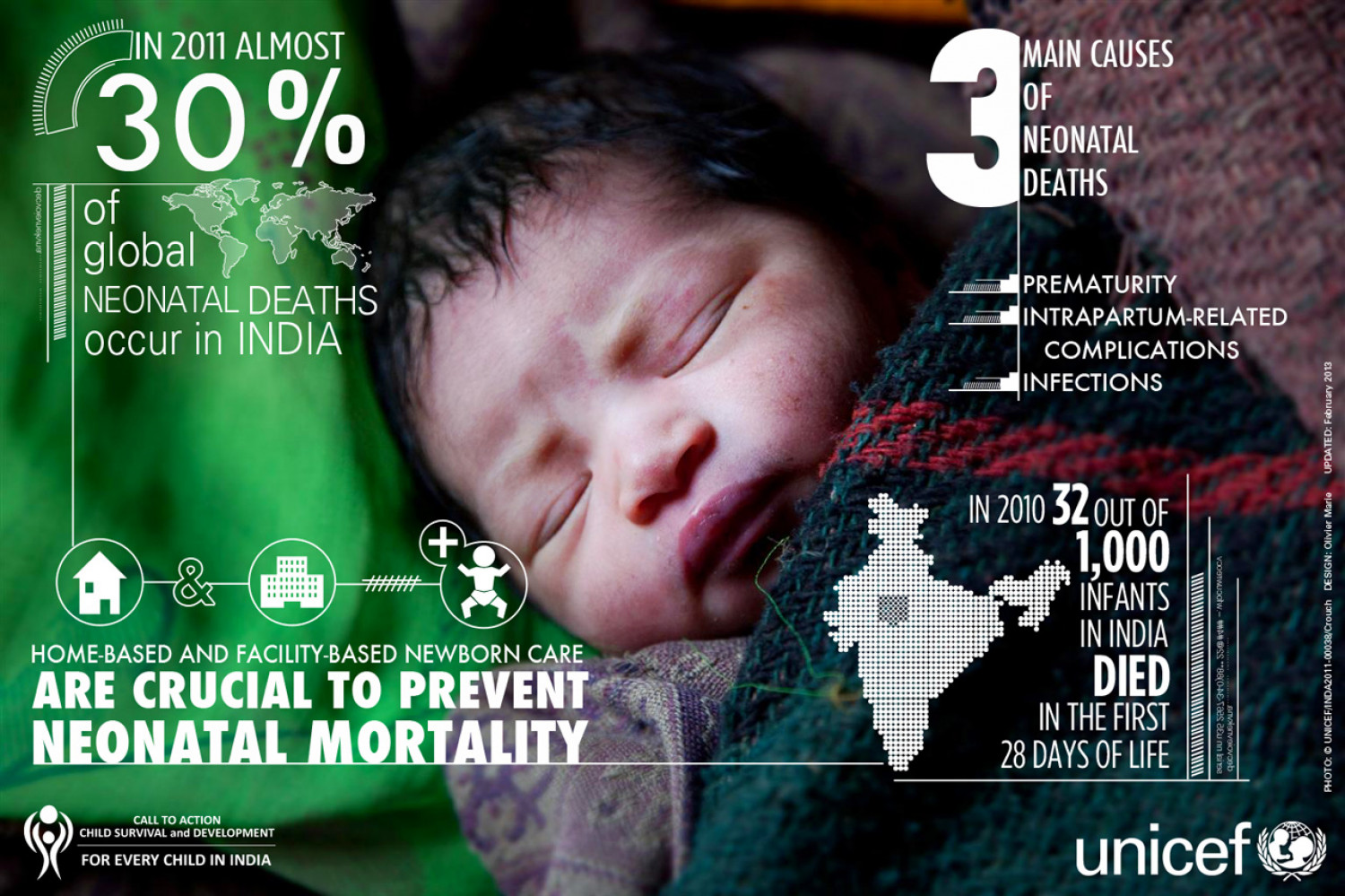 Neonatal Mortality - Child Survival & Development for every child in India Infographic