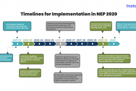 NEP 2020 - Timeline of Implementation Infographic