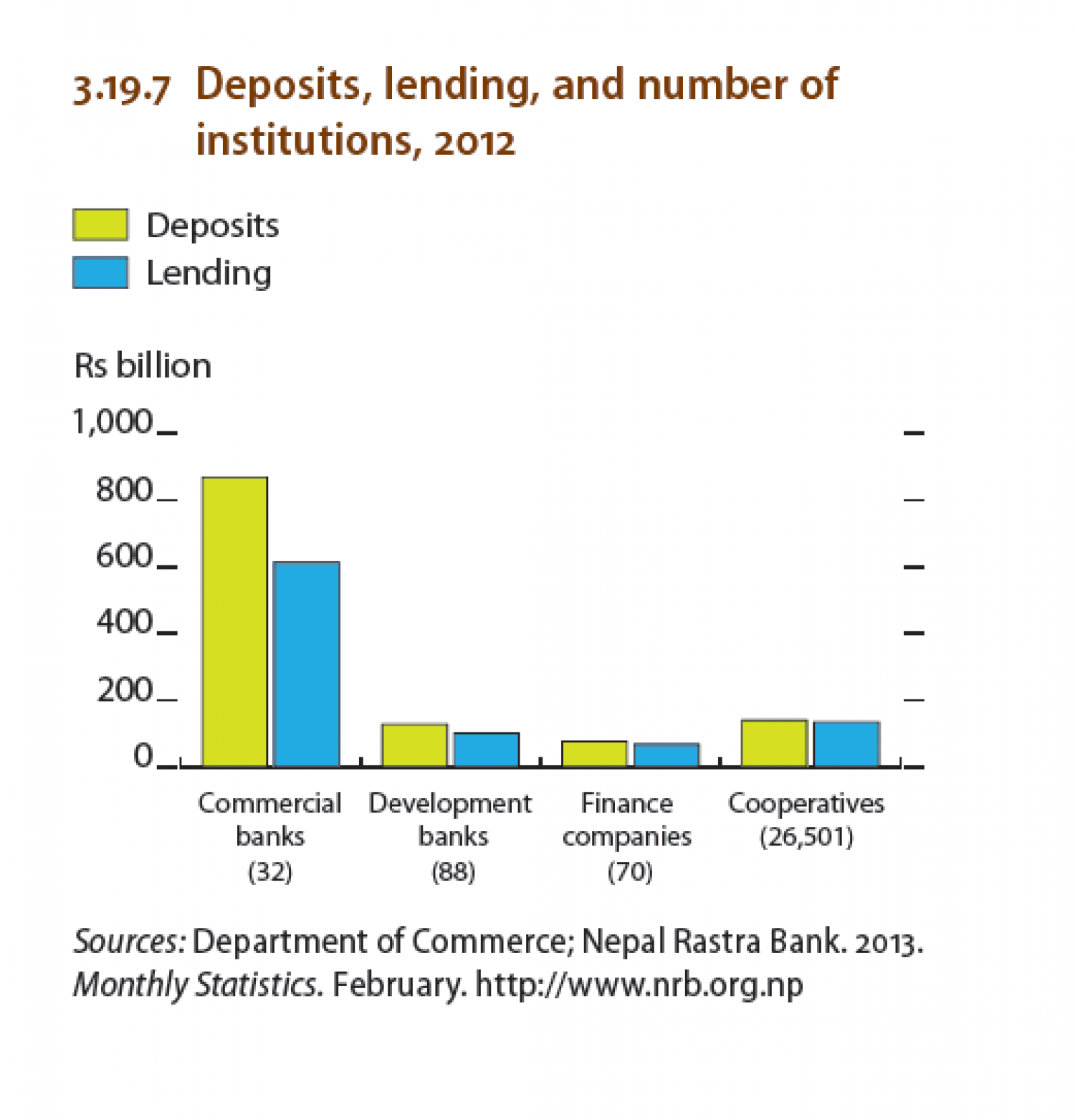 NEPAL - Deposits, lending and number of institutions , 2012 Infographic