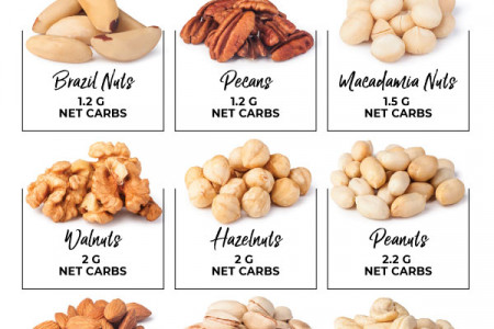 Net Carbs In Nuts Infographic