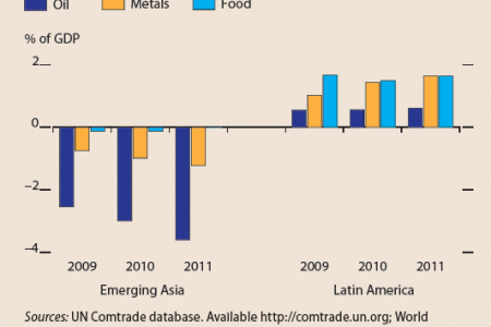 Net Trade balance for commodities ( Emerging Asia, Latin America) Infographic