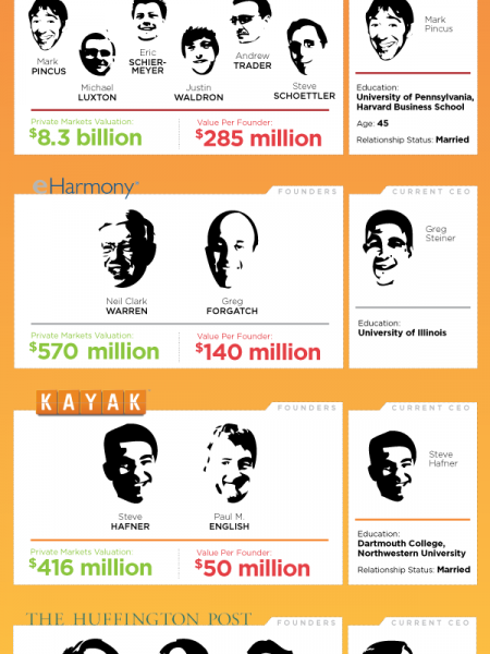 Net Worth Tech's Wealthiest Founders  Infographic