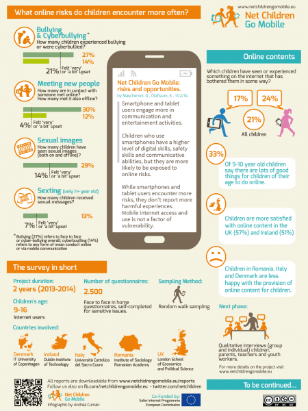 Net Children Go Mobile 2 Infographic