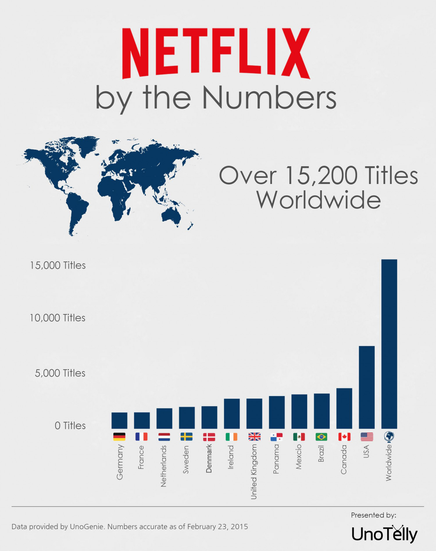Netflix by the Numbers Infographic