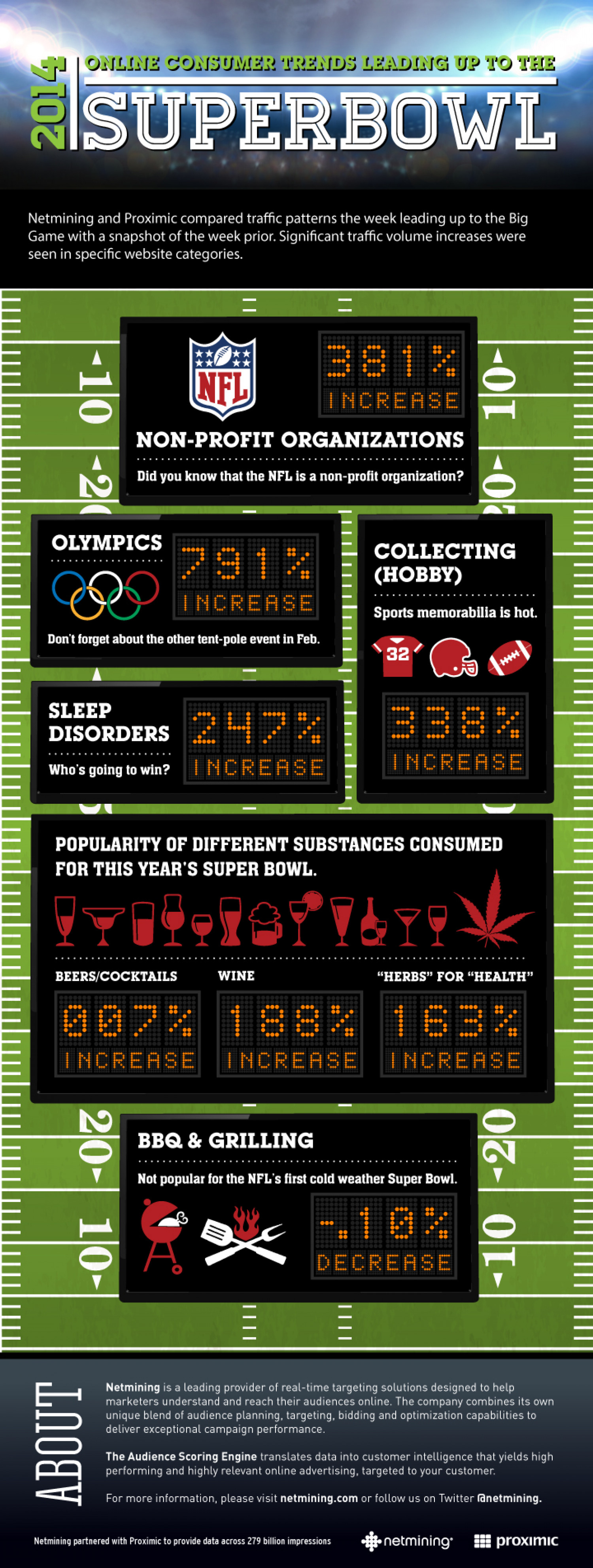 2014 Online Consumer Trends Leading Up To The Superbowl Infographic