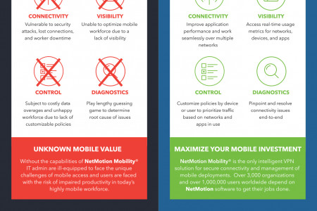 NetMotion Wireless MOBILITY® Infographic