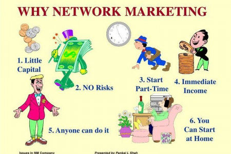 Network Marketing is Best Earning Part Time Job Infographic