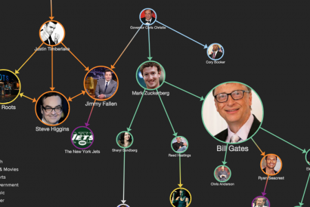 Network of celebrity ice bucket challenges, visualized Infographic