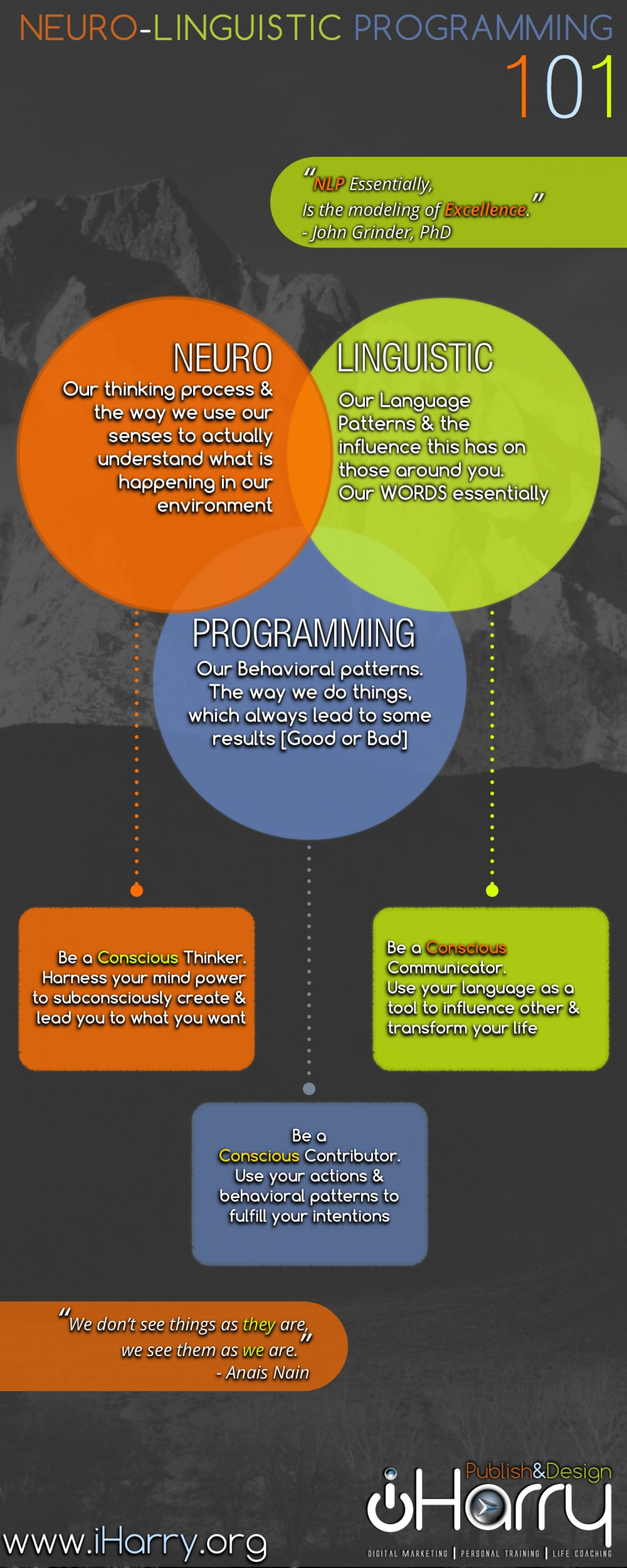 Neuro-Linguistic Programming 101 Infographic