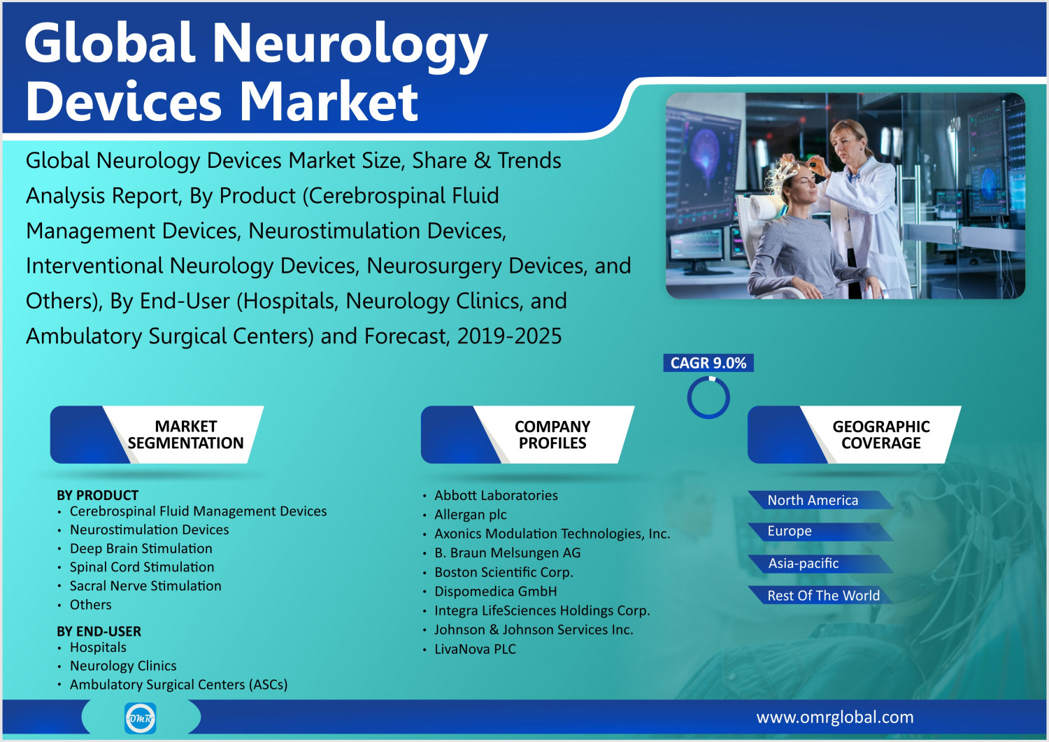 Neurology Devices Market Share, Trends, Growth, Future Prospects, Forecast 2019 to 2025 Infographic