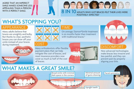 Never Too Late: Adult orthodontics by Beecroft Orthodontics Infographic