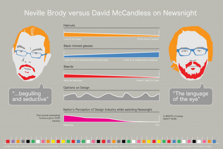 Neville Brody vs. David McCandless on Newsnight Infographic
