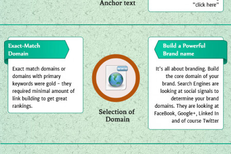 New Approach to SEO Infographic