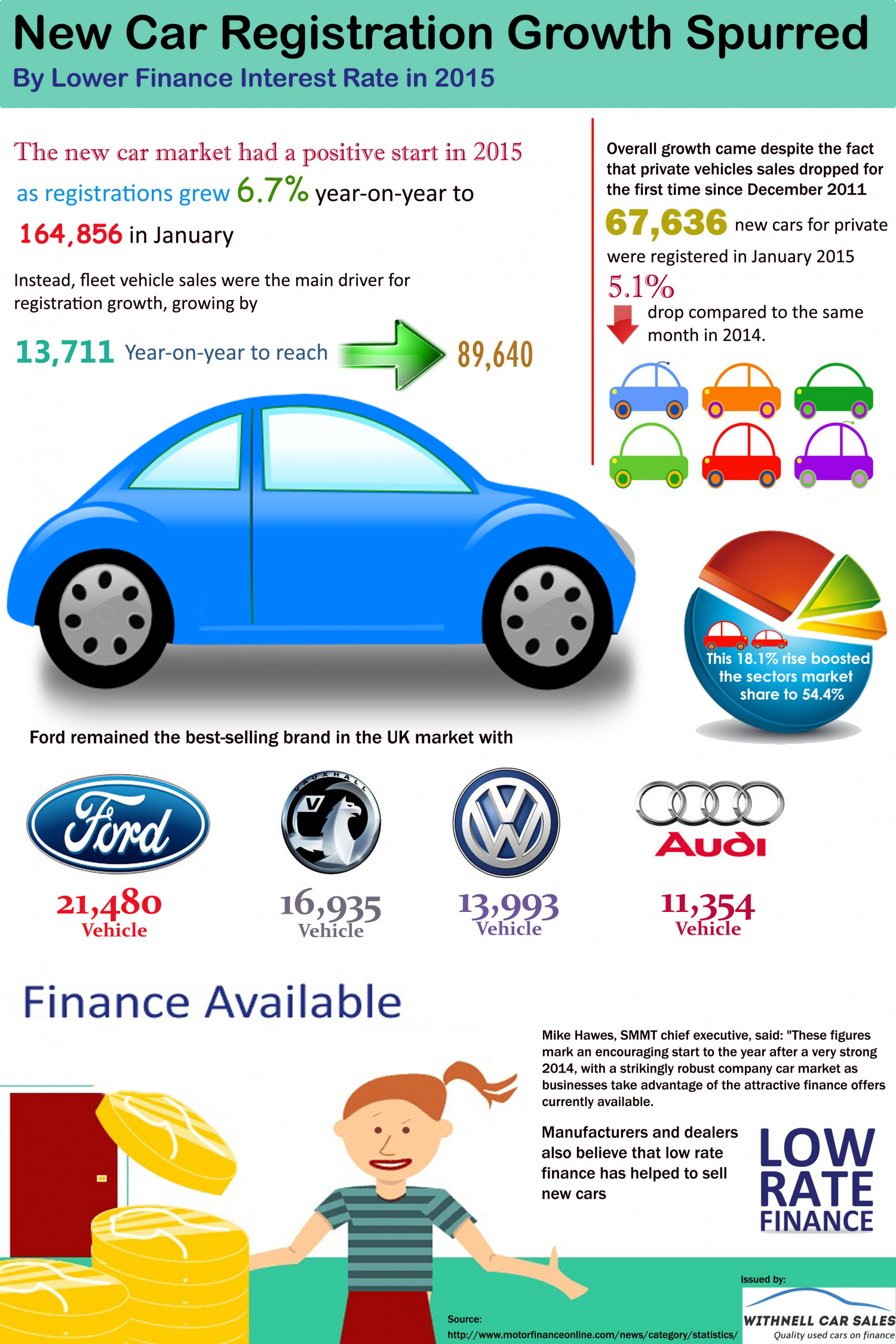 New Car Registration Growth Spurred By Lower Finance Interest Rate in 2015 Infographic