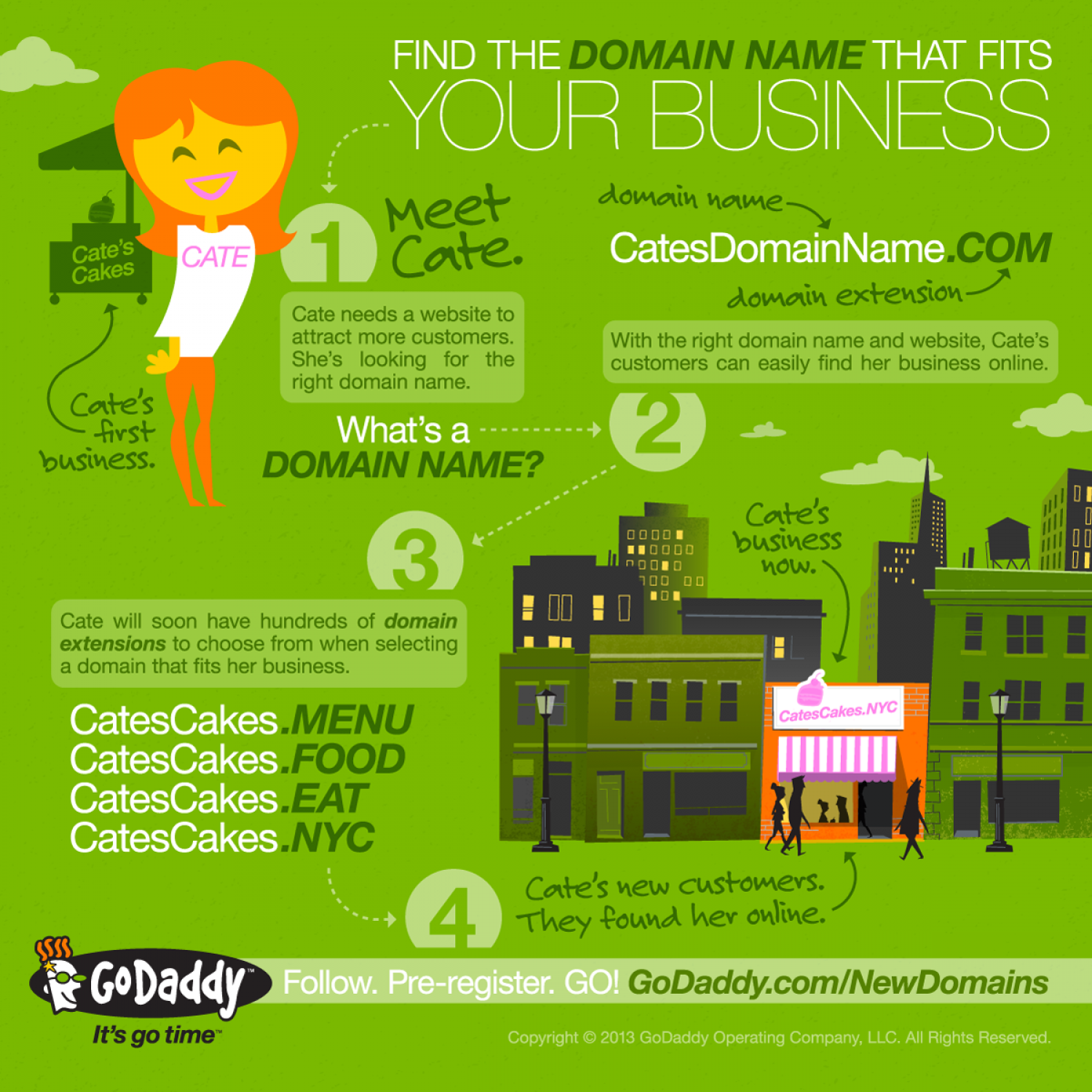 Find the domain name that fits your business Infographic