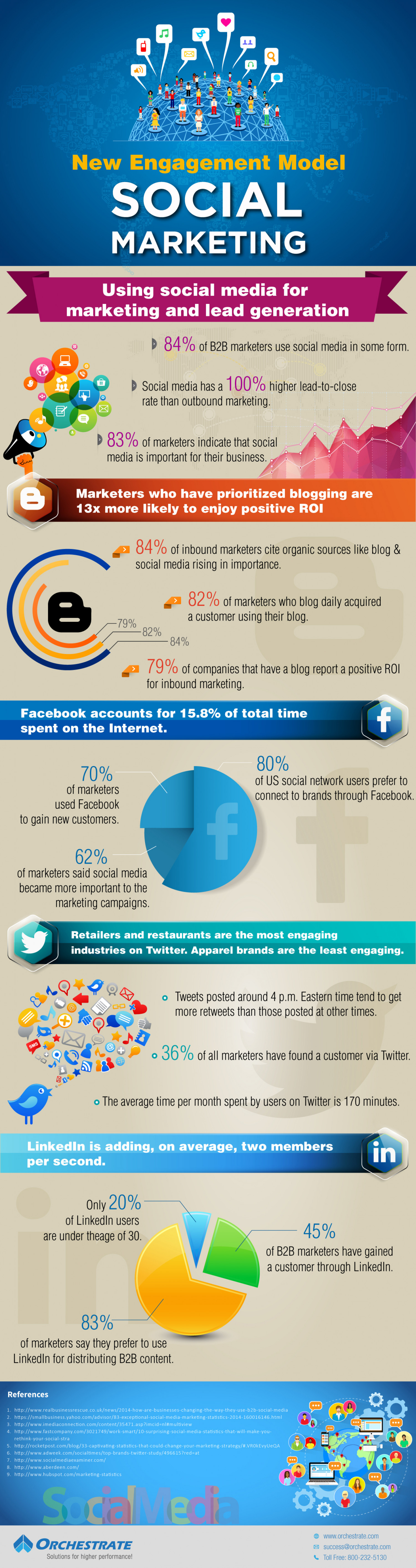New Engagement Model - Social Marketing Infographic