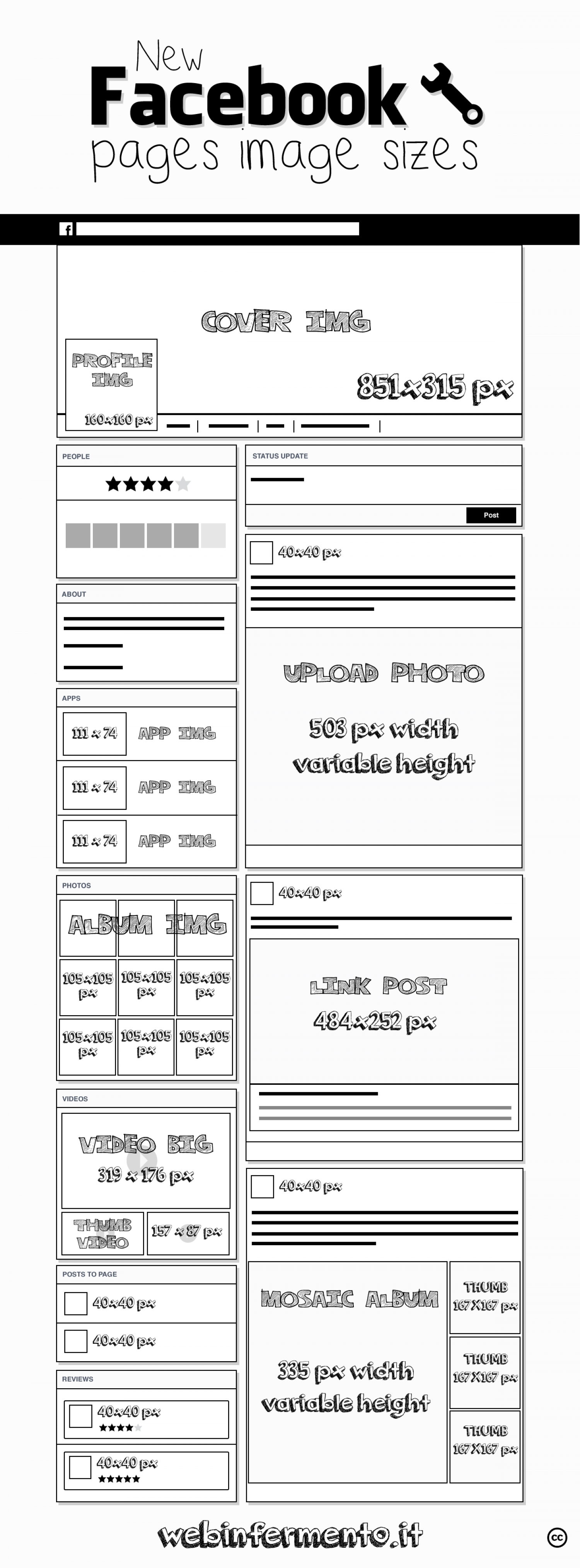 New Facebook Pages Image Sizes Infographic
