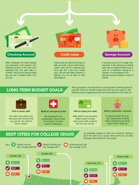 budgeting basics infographics visual ly