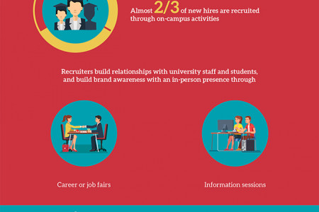 New Hire Recruiting Trends: How to Secure Your Next College Grad Infographic