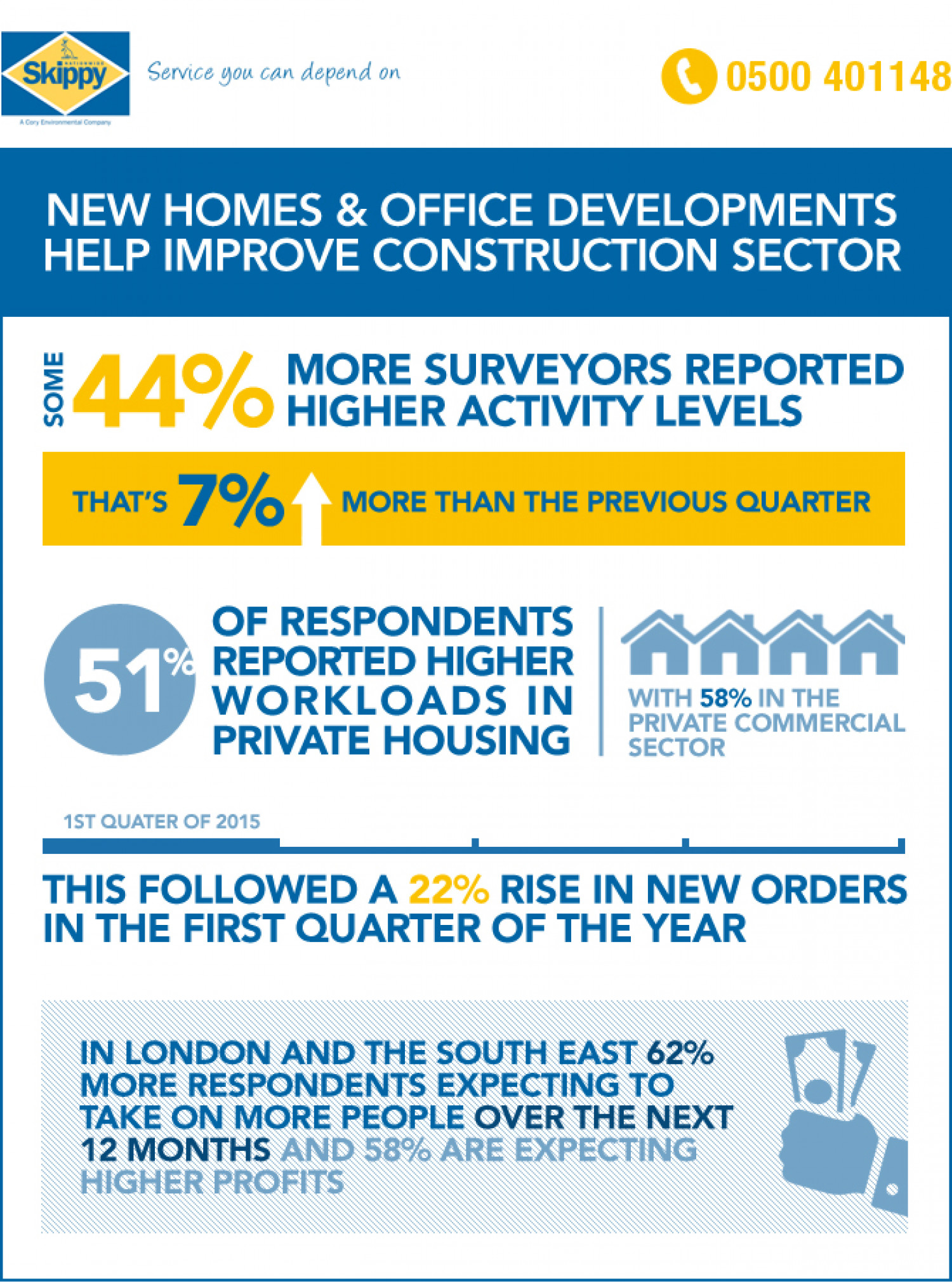 New homes and office developments to help improve the construction sector  Infographic