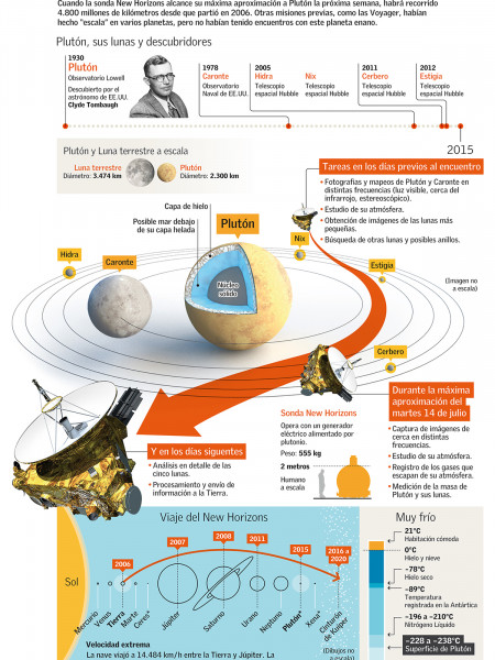 New Horizons,encounter with  Pluto Infographic