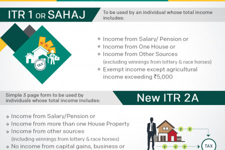 New ITR Forms - ITR1, ITR2 & ITR2A Infographic