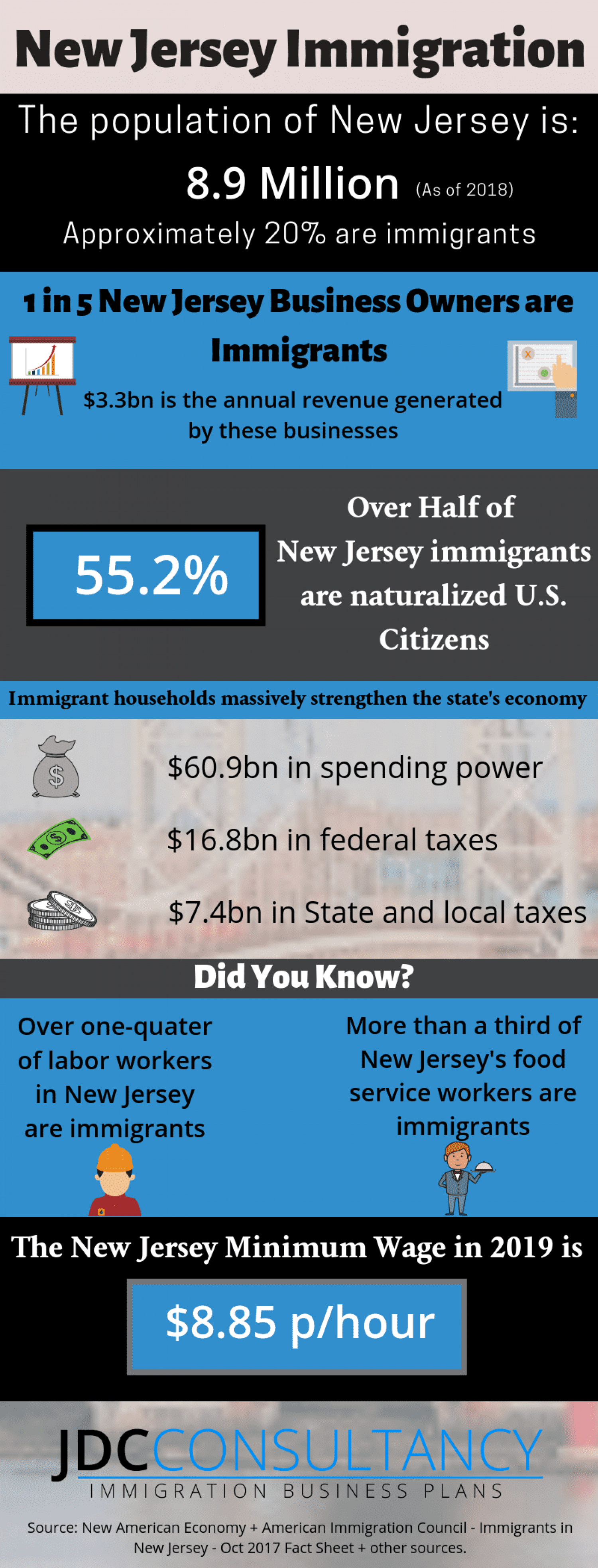 New Jersey Immigration Infographic