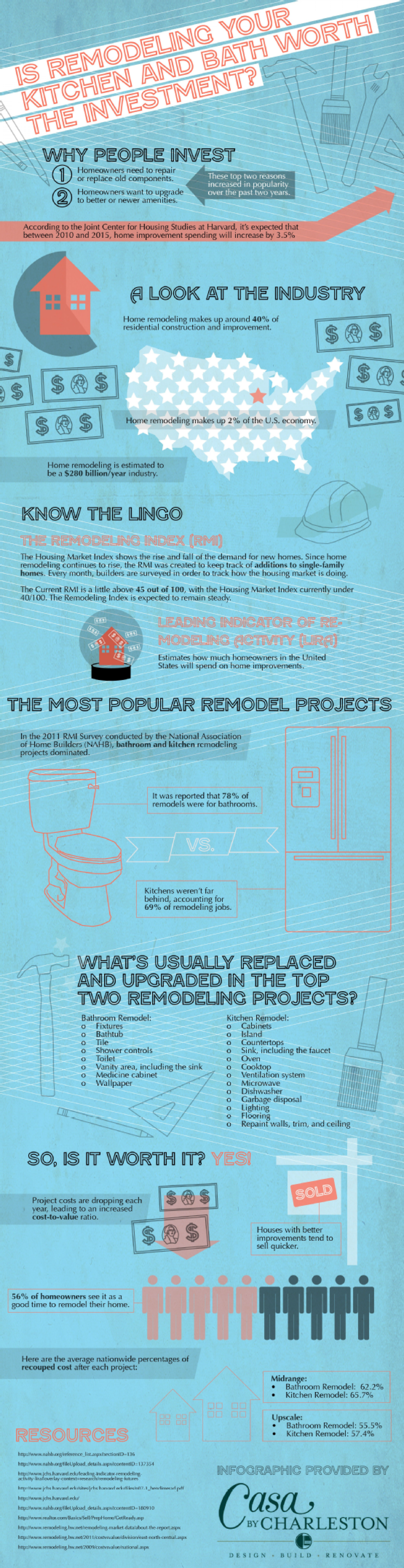 New Kitchens and Baths: Are They Worth The Investment? Infographic