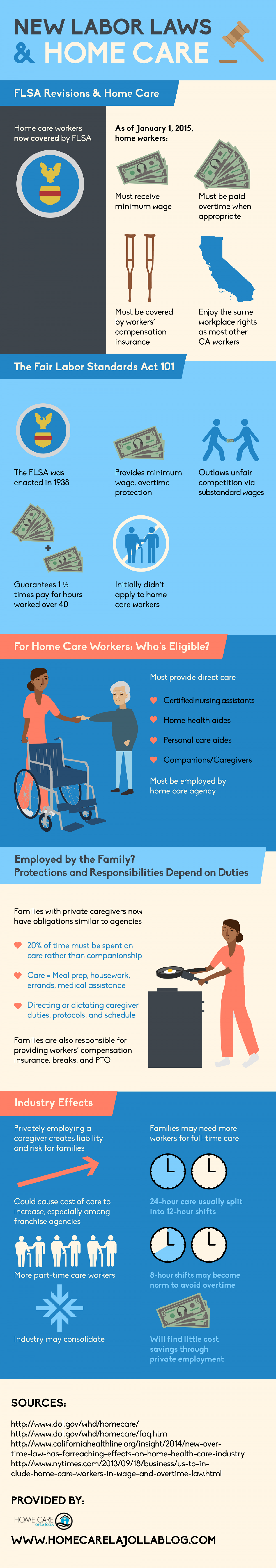 New Labor Laws and Home Care Infographic