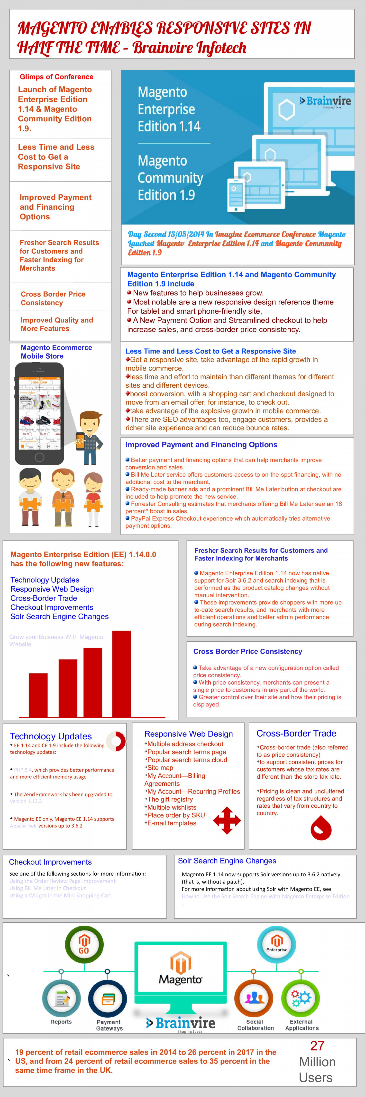New Magento Enterprise Edition 1.14 Magento Community Edition 1.9 lauched  Infographic