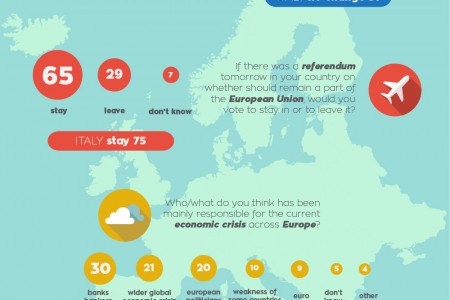 New map of Europe 2014 by Doxa/WIN Gallup International Infographic