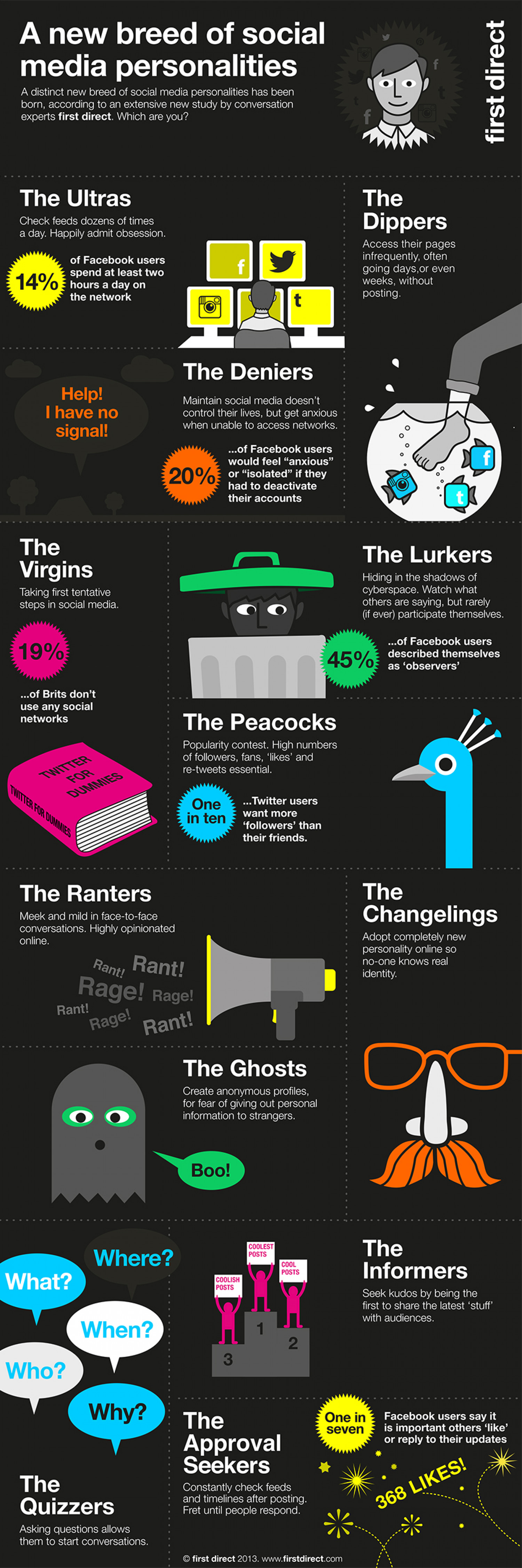 New personality types in social media Infographic
