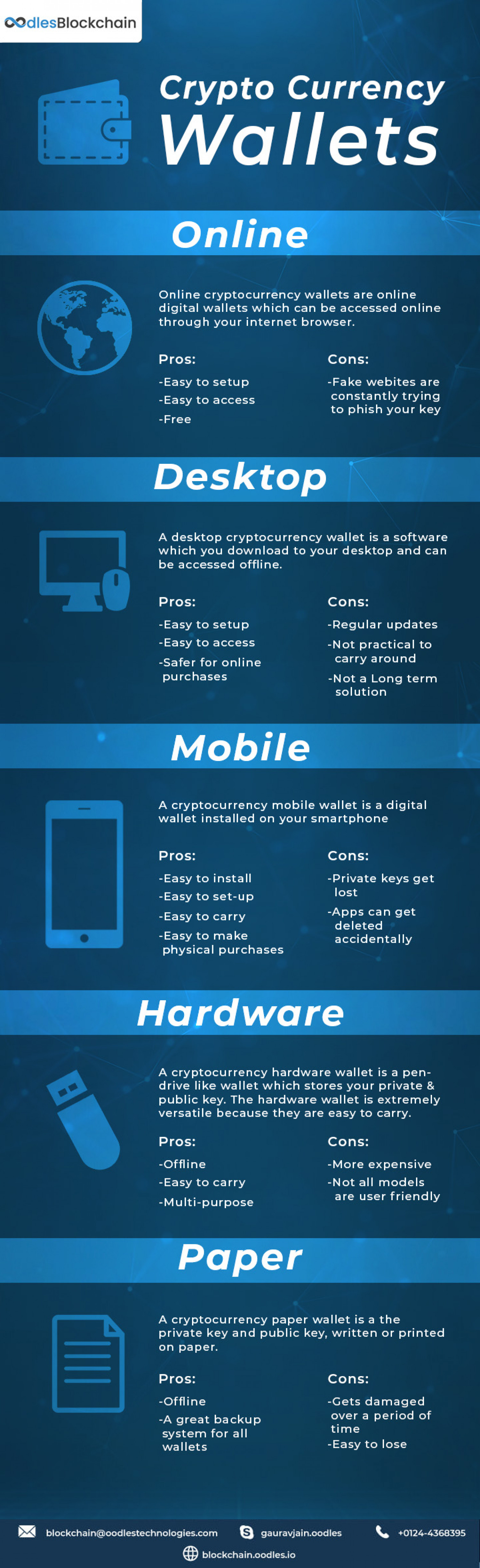New post  Cryptocurrency Wallet Development Infographic