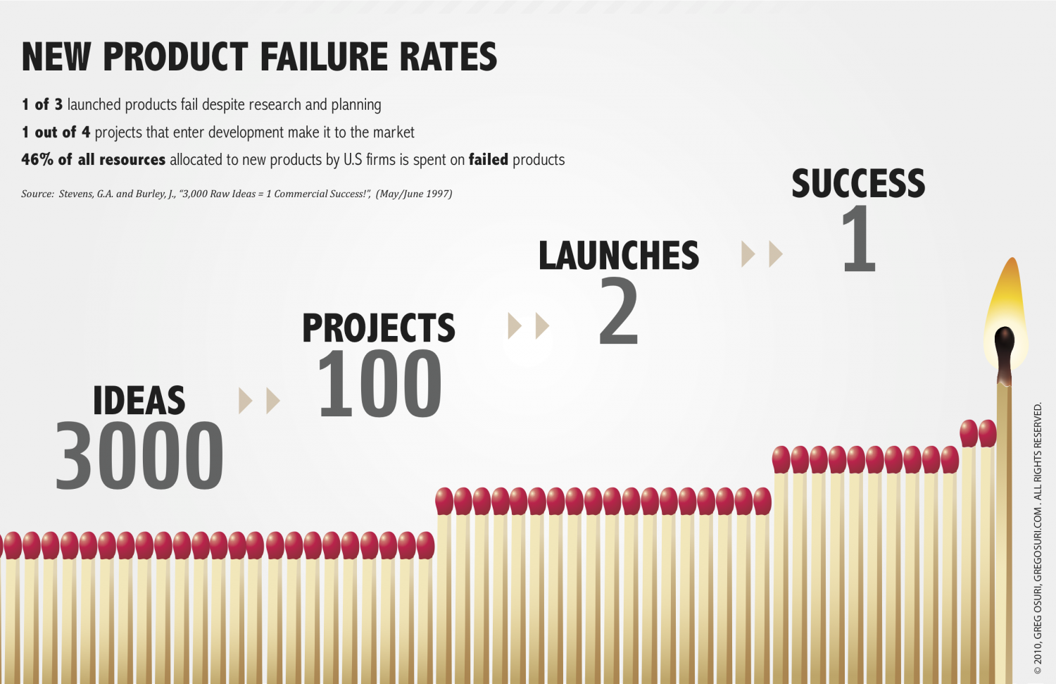 unsuccessful product launches Factors that shaped the launch decision the story of new coke is widely recalled, but the context is often forgotten in 1985, the coca-cola company's share lead over its chief competitor, in its flagship market, with its flagship product, had been slowly slipping for 15 consecutive years the cola category in general was lethargic.