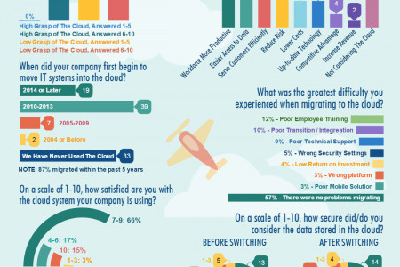 New Survey Reveals What Entrepreneurs Need Most from Cloud-Based Services Infographic
