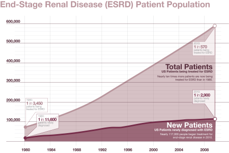 New vs. Total Patients in ESRD Infographic