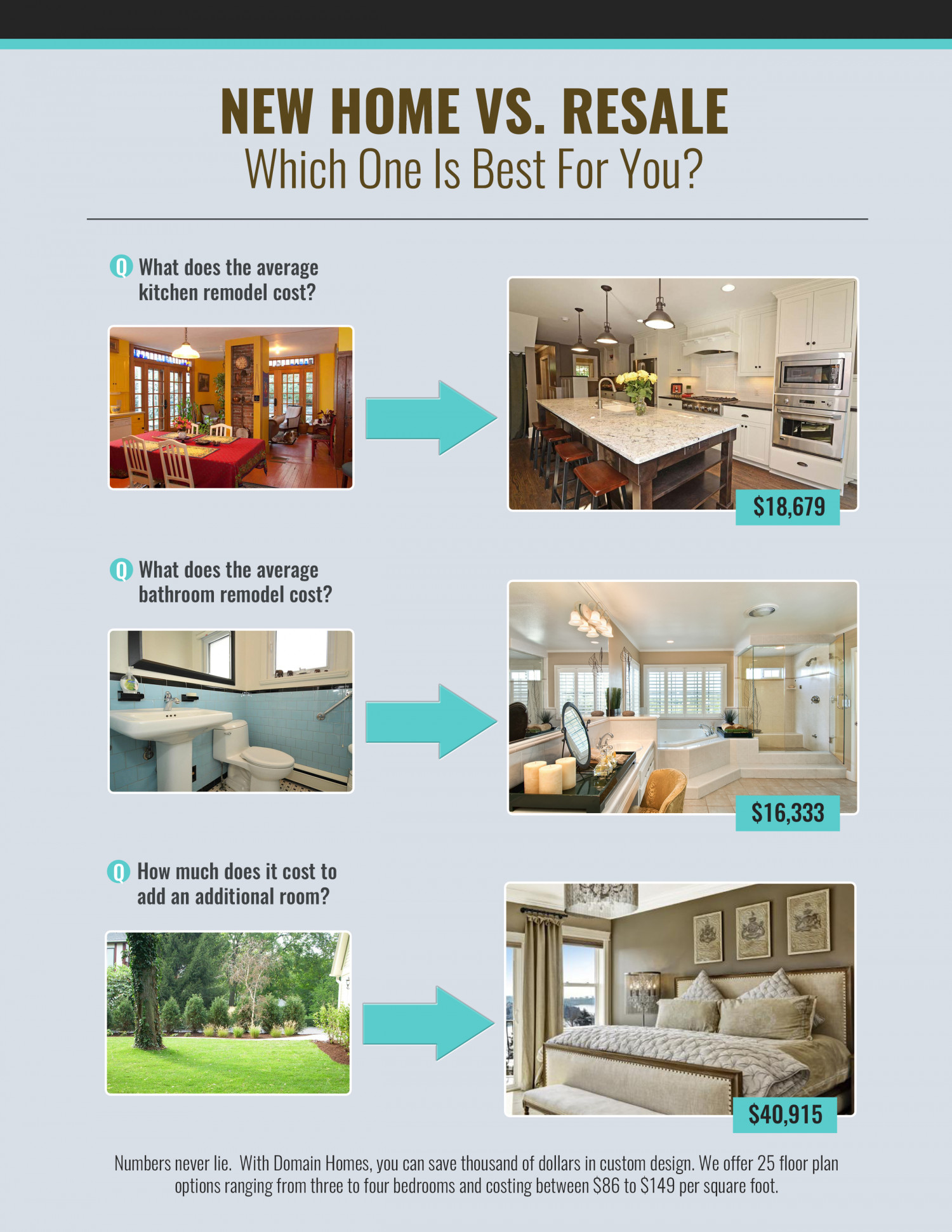 New Vs. Used:  What Is Best For You? Infographic