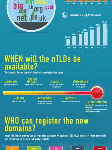 The New Domains Are Going Live! Infographic