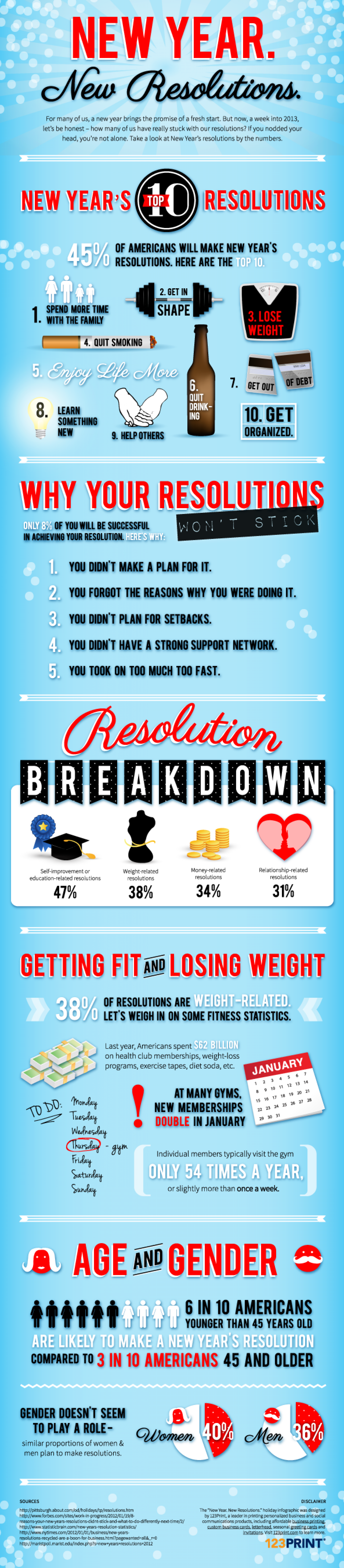 New Year, New Resolutions Infographic