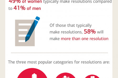 New Year, New You? Truth About What Consumers Want to Improve Each New Year Infographic