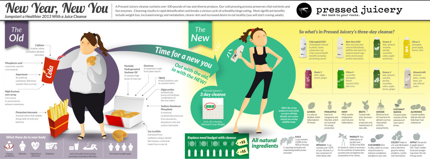 New Year, New You Infographic