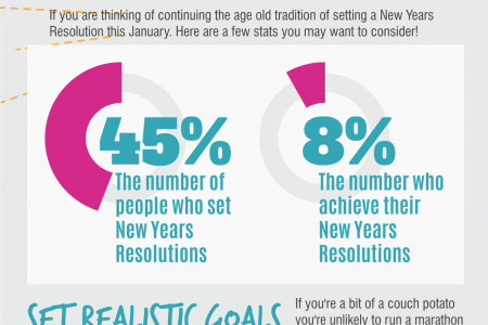new year resolutions Infographic
