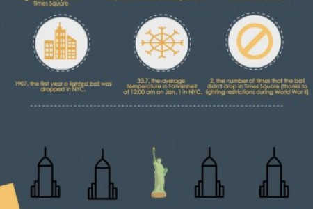 New Years Eve in NYC 2016 - Fun Facts Infographic