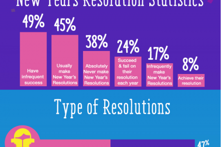 New Years Resolution Success Rate Infographic