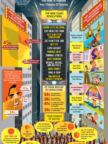 New Year's Resolutions 2012 Infographic