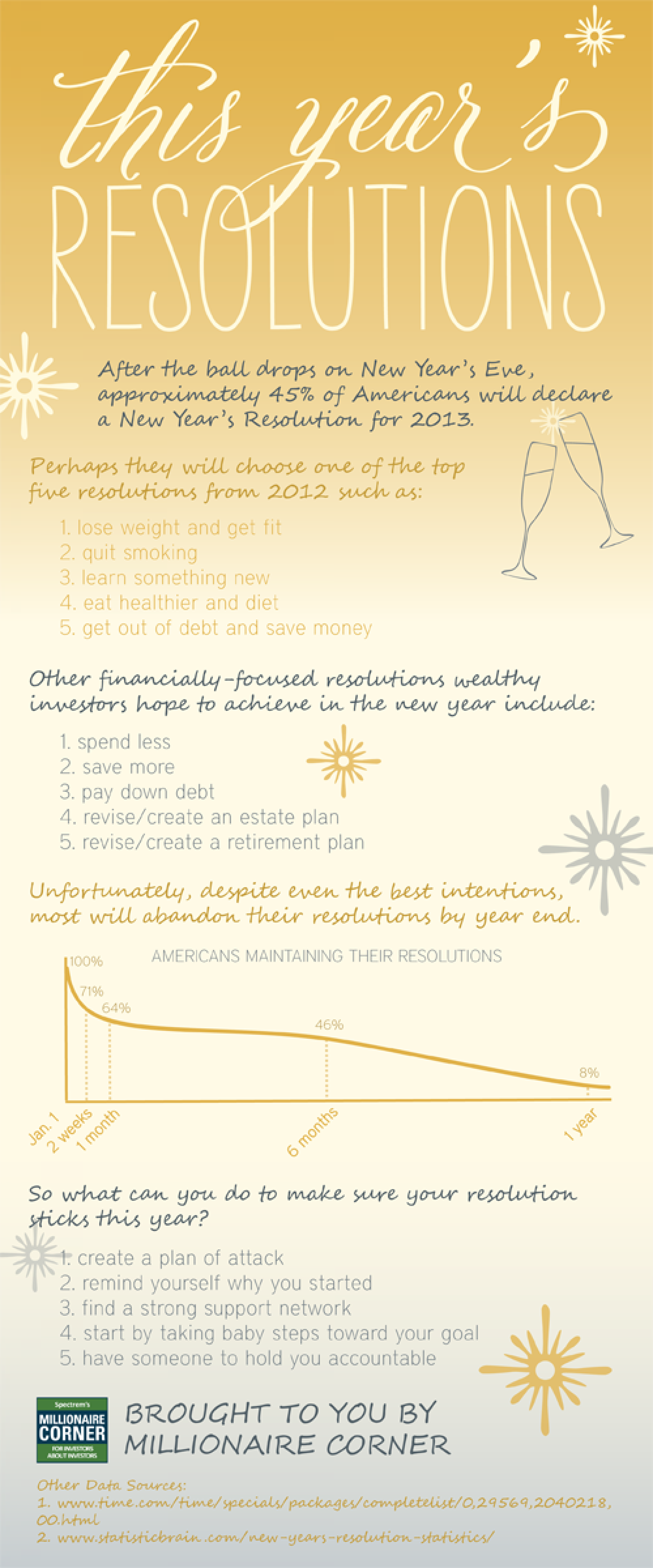 New Year's Resolutions 2013 Infographic