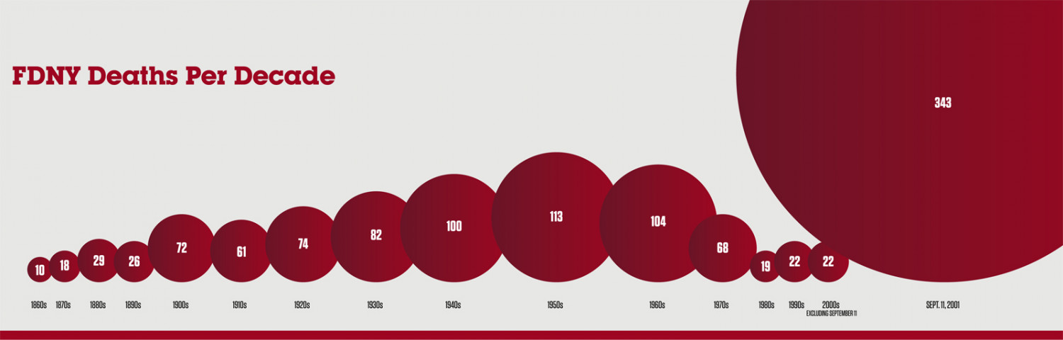 New York City Firefighter Deaths Per Decade Infographic