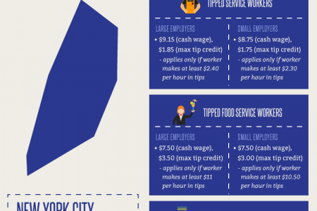 New York Minimum Wage Increases For 2017 Infographic