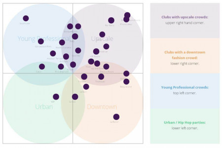 New York Nightclubs - Displayed by Crowd Type Infographic